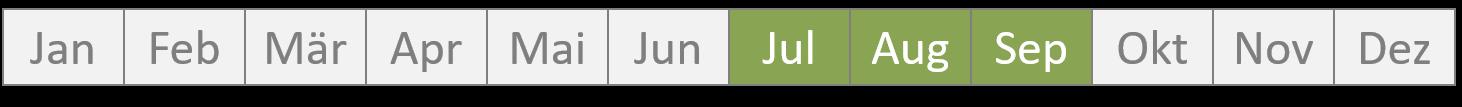 Günstige Jahreszeit: Juli bis September